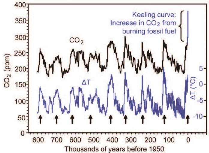 A Keeling-görbe - ClimeNews - Hírportál