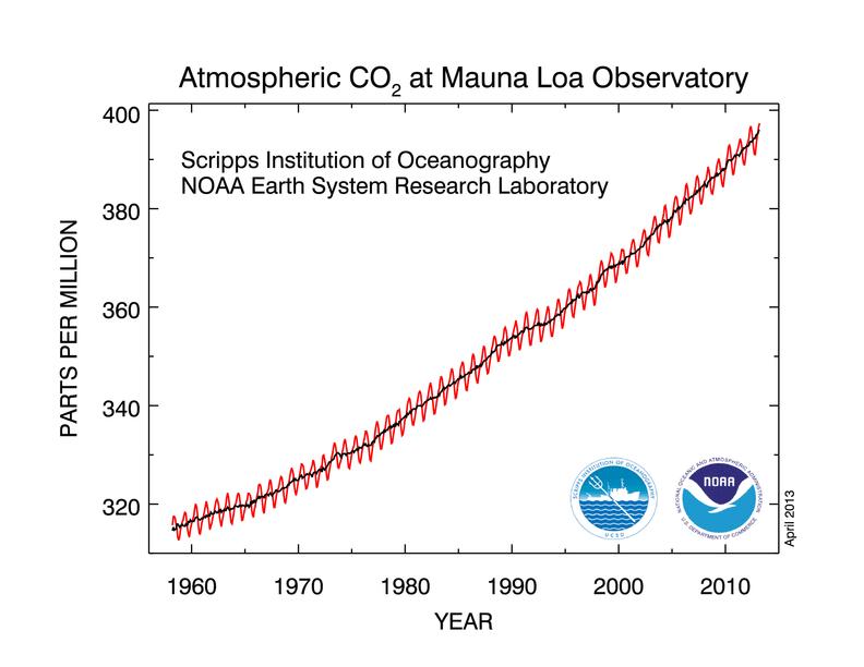 Napokon belül kritikus szintre emelkedhet a CO2 szint | ClimeNews