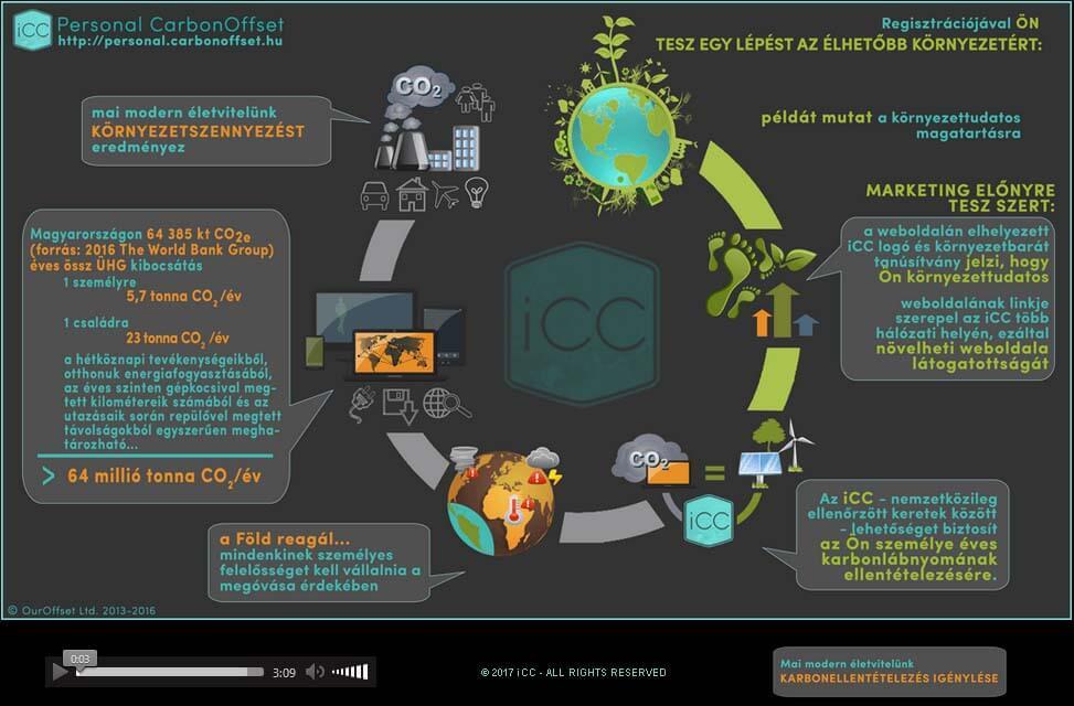 Személyes karbonlábnyom semlegesítés - ClimeNews
