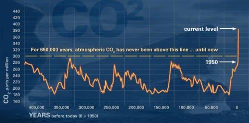 2012-ben a szén-dioxid kibocsátás ellentételezés önkéntes kereslete 4%-kal nőtt