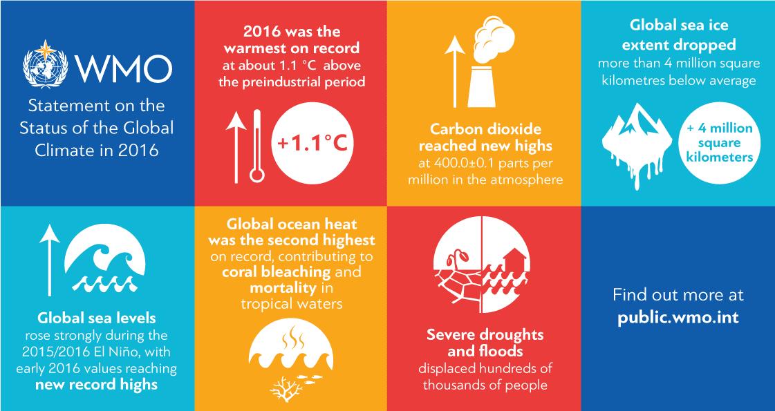 WMO állásfoglalása az éghajlat 2016. évi állapotáról