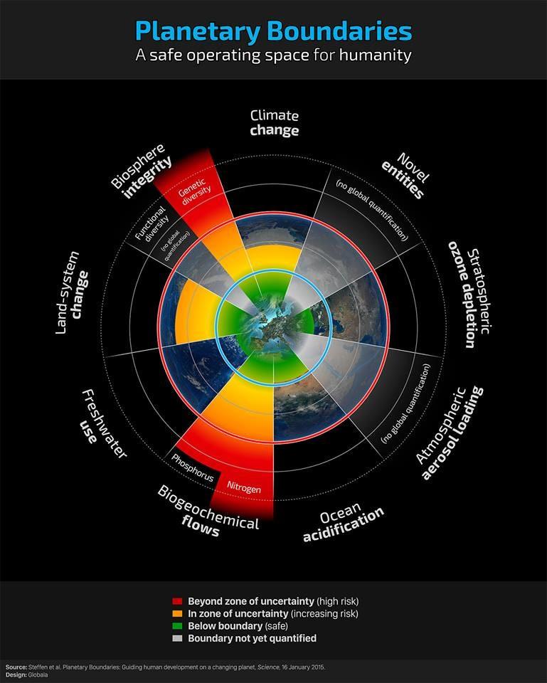 A Föld ökológiai terhelhetőségének határa