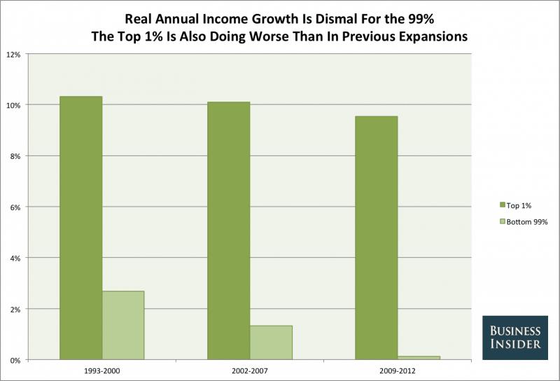Josh Barro/Business Insider. Data from Emanuel Saez/UC Berkeley | ClimeNews