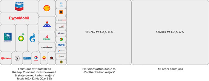 """Carbon Majors"" - ClimeNews - Hírportál"