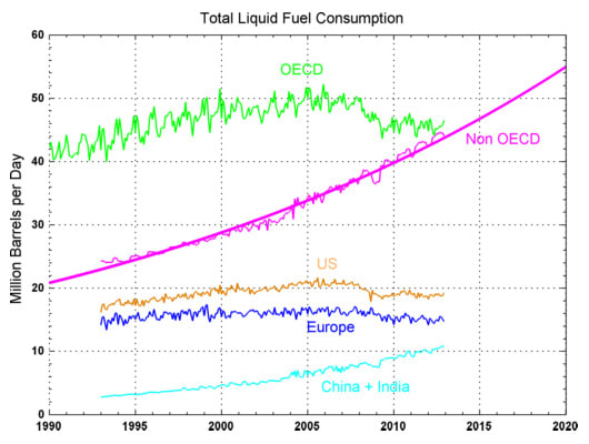 world-oil-demand-1990-2011-foucher | ClimeNews