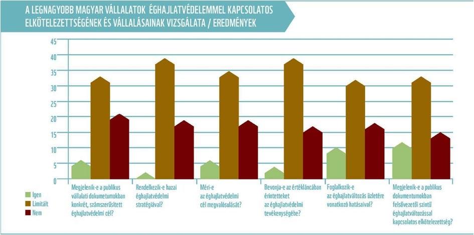 A legnagyobb magyar vállalatok - ClimeNews