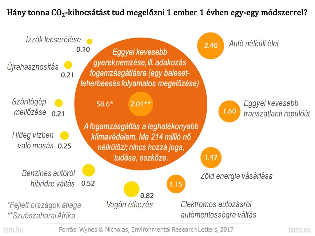 Egy svéd tanulmány kimutatta, hogy a leghatékonyabb klímavédelem a fogamzásgátlás - ClimeNews - Hírportál