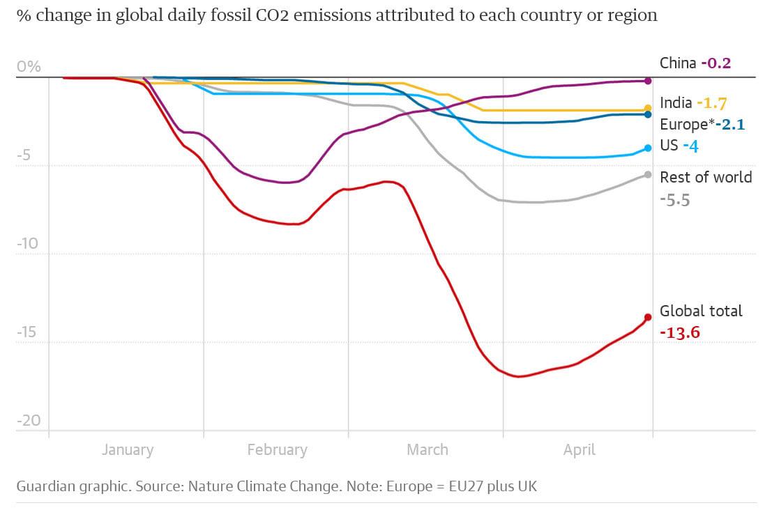 Újabb rekordszintre nőtt májusban a légkör szén-dioxid koncentrációja | ClimeNews