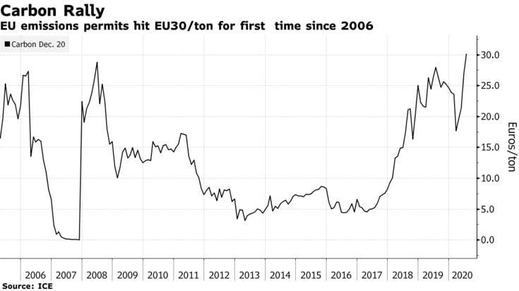 30 euró fölé emelkedett a szén-dioxid kvóta ára | ClimeNews - Hírportál