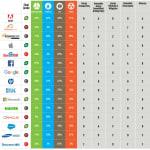 Nem az Apple a legzöldebb - ClimeNews   Forrás: Greenpeace