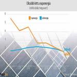 Sokkal olcsóbb lehet az áram - ClimeNews