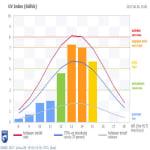 Mi a fene van az ózonpajzzsal? | ClimeNews