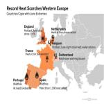 A klímaváltozás szerepet játszott Európa forró júniusában