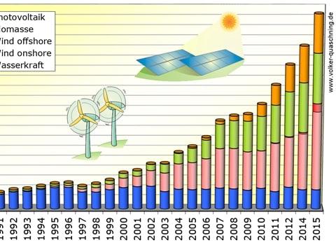 Fotó: Volker Quaschning - Öt magyarországnyi zöldenergiát fogyasztanak a németek