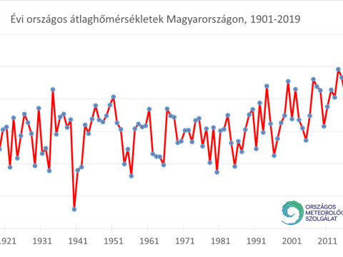 2019 a legmelegebb év 1901 óta Magyarországon   ClimeNews - Hírportál