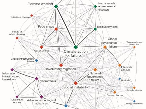 A klímaválság foglalja el az első öt helyet a Világgazdasági Fórum kockázati jelentésében