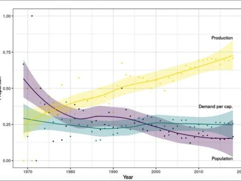 A népességrobbanás hamar felzabálja a Zöld Forradalom eredményeit   ClimeNews