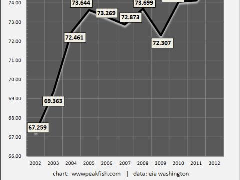 Global-Average-Annual-Crude-Oil-Production-mbpd-2002-2012   ClimeNews