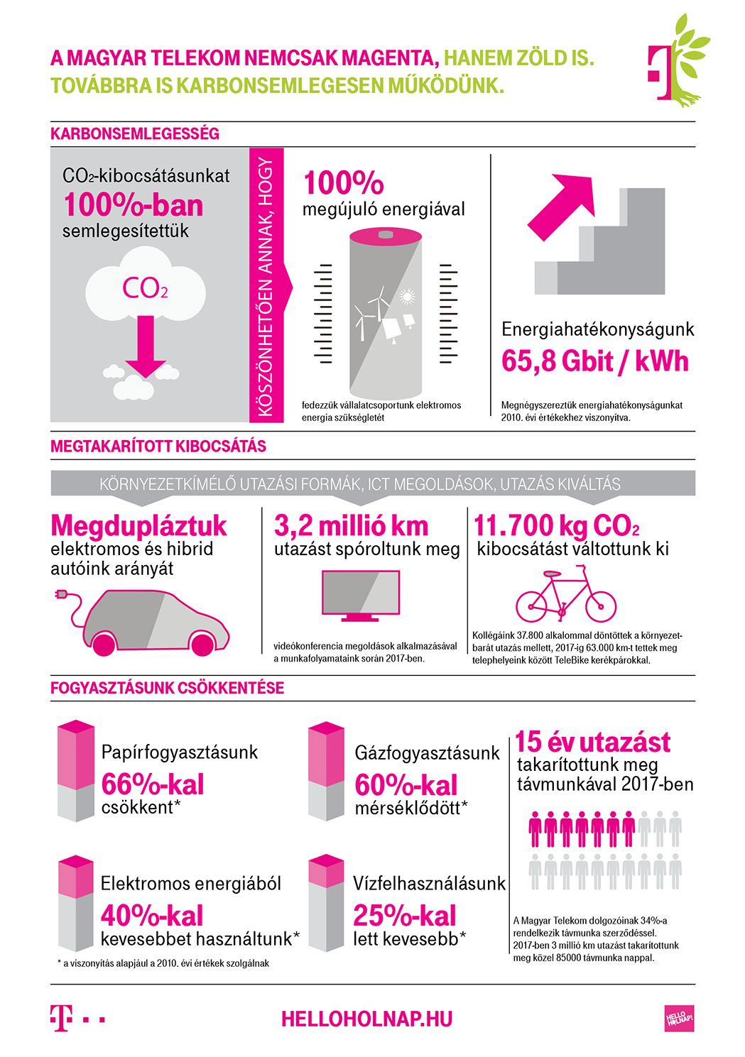 Magyar Telekom Csoport: Három év karbonlábnyom nélkül - ClimeNews