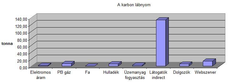 Karbon lábnyom - 100% karbonsemlegesen folytatjuk működésünket   ClimeNews