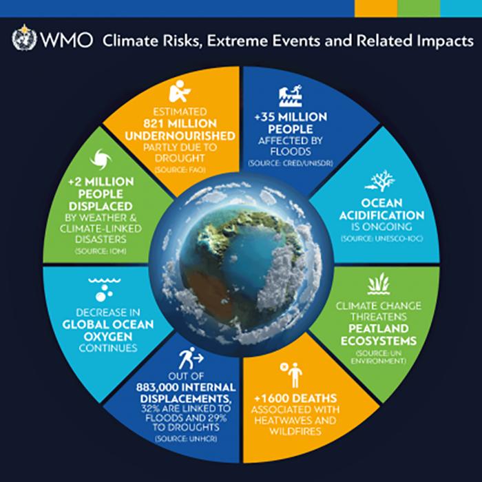 62 millió embert sújtott tavaly világszerte a szélsőséges időjárás | ClimeNews - Hírportál