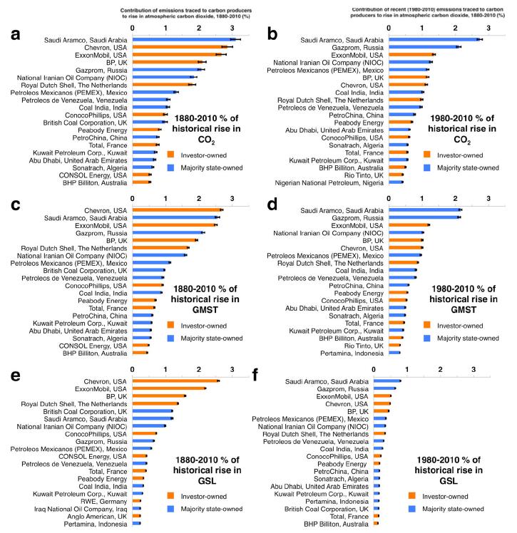 Ennek a 20 cégnek köszönhető a legnagyobb környezetszennyezés 1880-tól 2010-ig | ClimeNews