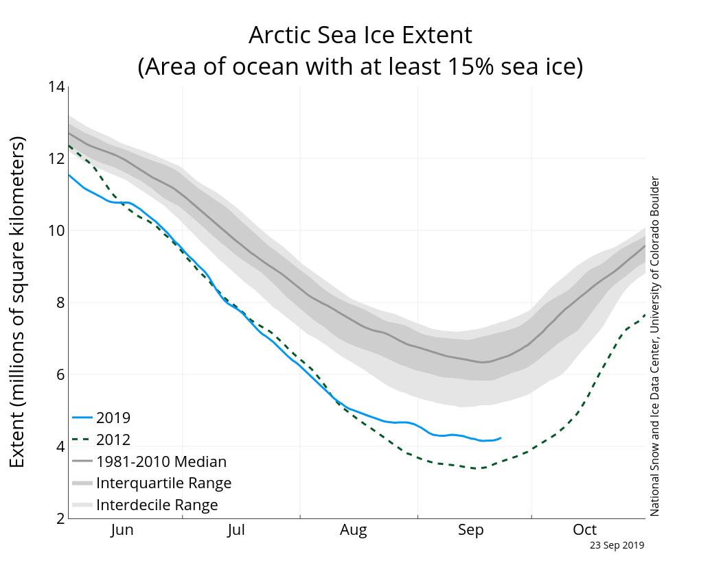 A valaha mért második legkisebb az észak-sarki jégsapka