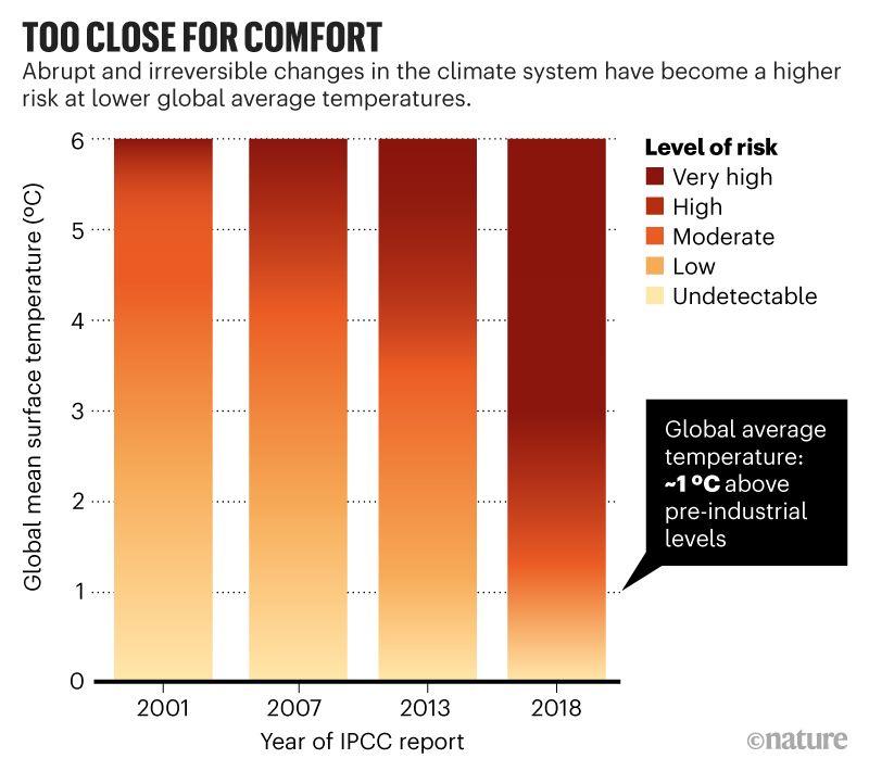 A fordulópontok a korábban becsültekhez képest sokkal nagyobb kockázatot jelentenek