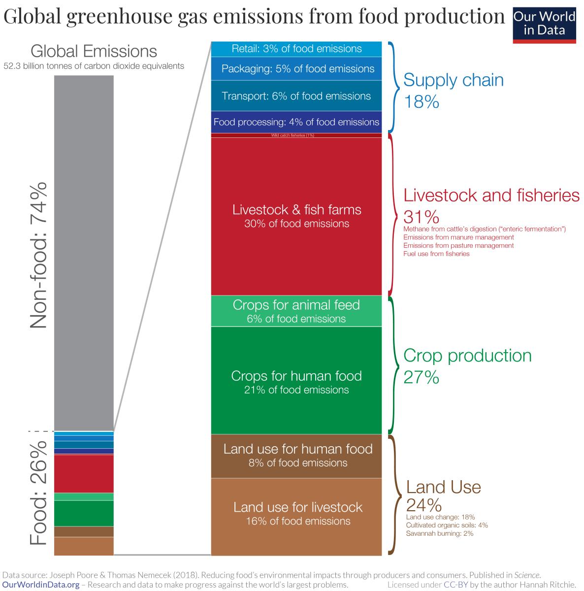 Az élelmiszertermelés felelős a világ ÜHG kibocsátásának egynegyedéért