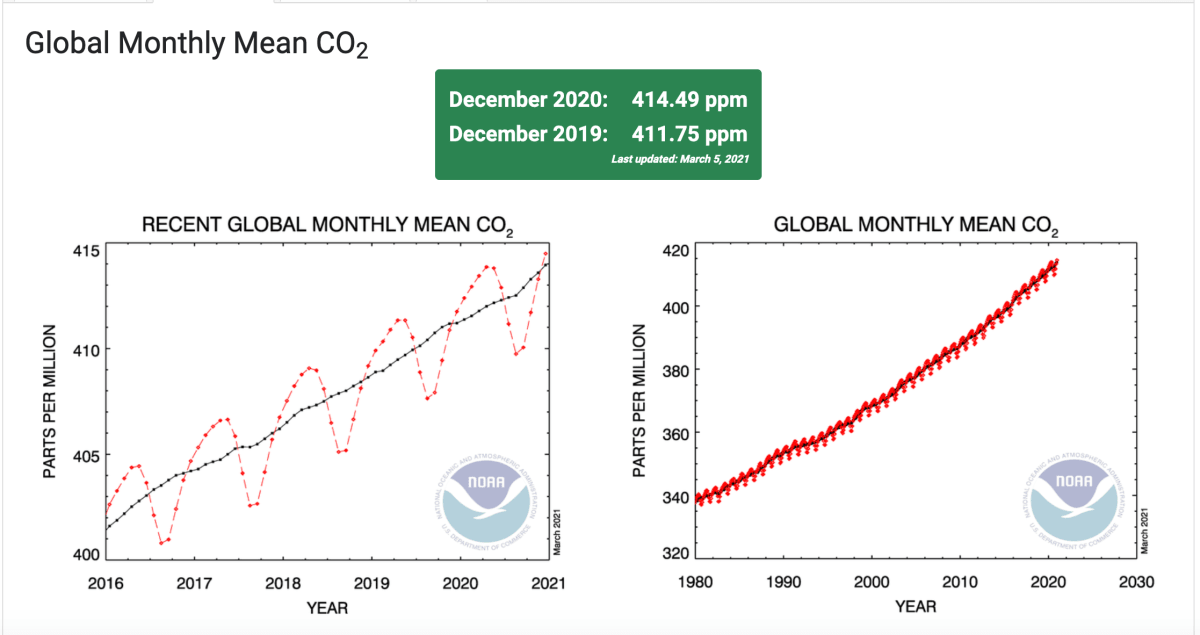 Az emberi tevékenység hajtja az éghajlatváltozást | ClimeNews