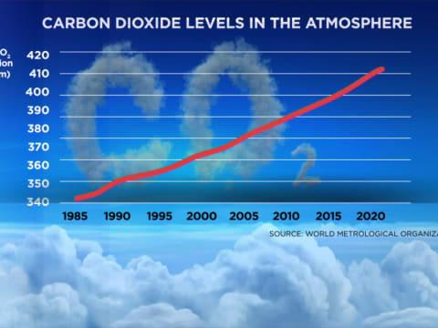 A kijárási korlátozások ellenére sem csökkent a légkör CO2 tartalma | ClimeNews