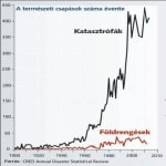 Csendes katasztrófák   ClimeNews - Hírportál