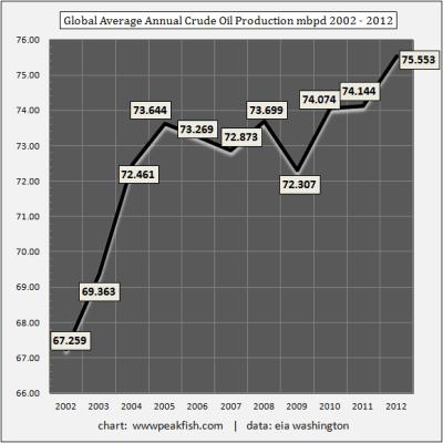 Global-Average-Annual-Crude-Oil-Production-mbpd-2002-2012 | ClimeNews