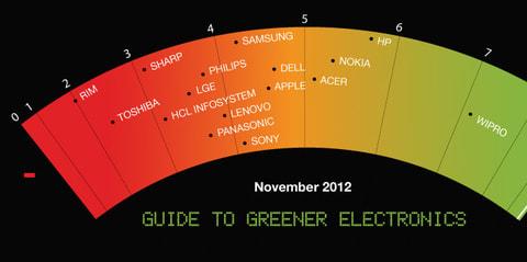 Egyre zöldebb a Sony | ClimeNews - Hírportál