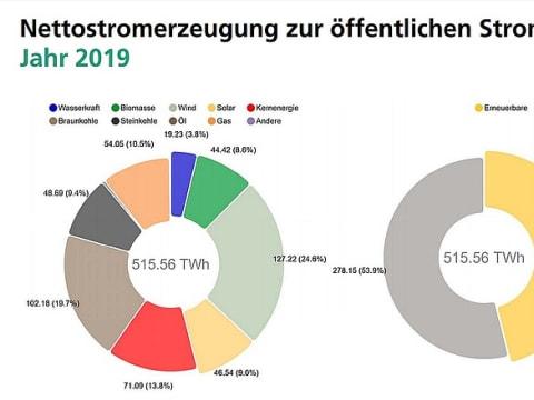 A február mínusz 5 millió tonna szén-dioxid kibocsátás Németországban | ClimeNews