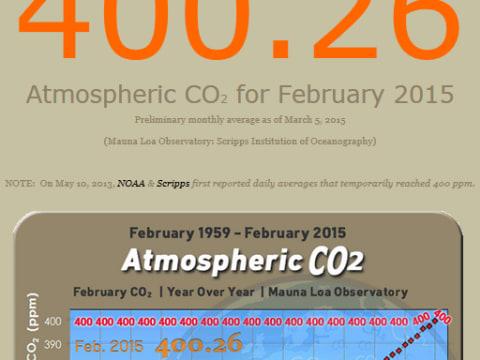 400.26---2015-Febr - Februárban már 400.26 ppm a széndioxid koncentráció! - ClimeNews