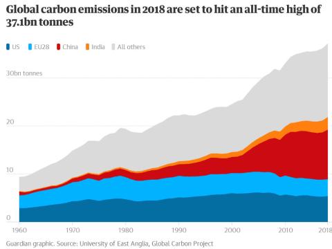 """""""Brutális hírek"""": a globális szén-dioxid kibocsátás 2018-ban a legmagasabb szintre ugrott"""