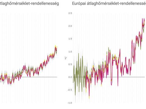 Globális és Európai hőmérséklet értékek | ClimeNews - Hírportál