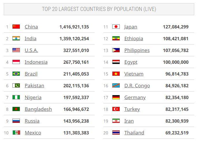 A 20 legnépesebb ország, (forrás: worldometers.info) | ClimeNews - Hírportál
