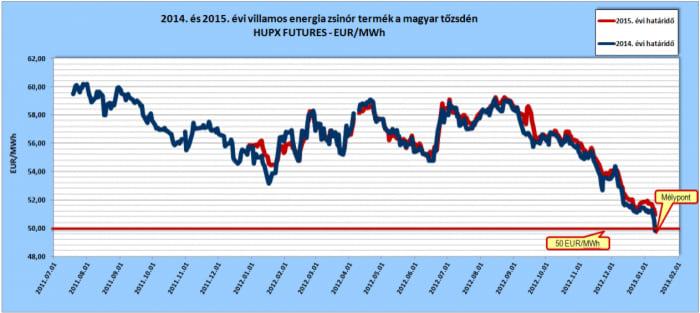Mélyponton a villamos energia tőzsdék | ClimeNews - Hírportál