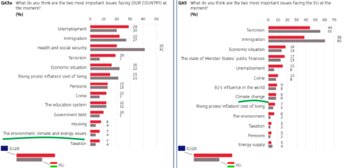 (forrás: Eurobarometer) - Magyarok a klímaválságban - ClimeNews - Hírportál