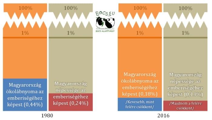Magyarország ökolábnyoma | ClimeNews