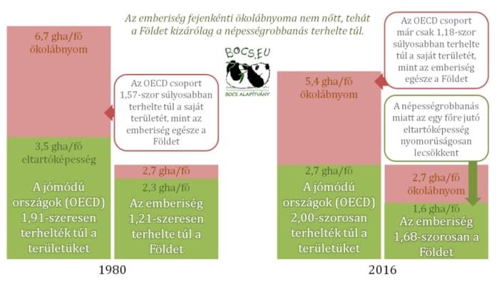 Karbonsemleges Magyarország azonnal: tudomány és humánum | ClimeNews