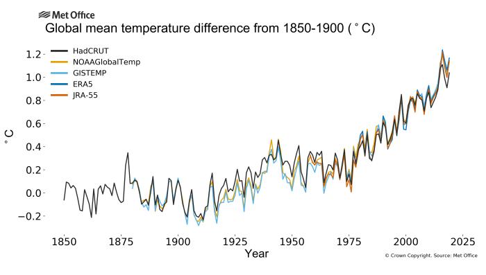 A 2019-es év globálisan egy rendkívüli meleg tíz évet zár | ClimeNews - Hírportál