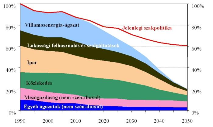 EU-dekarbonizacio - A Hetek kötelező érvényű klímavédelmi megállapodást sürgetnek