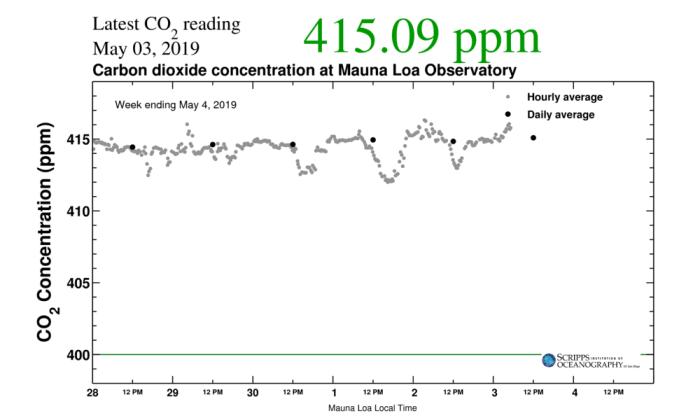 Átlépte a légköri szén-dioxid szintje a 415 ppm értéket | ClimeNews - Hírportál