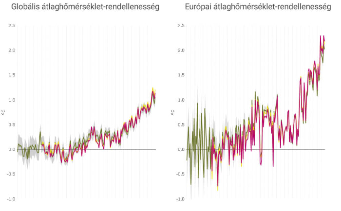 Globális és Európai hőmérséklet értékek   ClimeNews - Hírportál