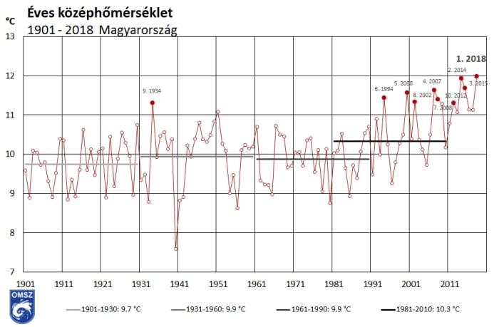 2018 a legmelegebb év 1901 óta Magyarországon – előzetes éghajlati értékelő | ClimeNews - Hírportál