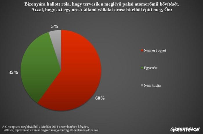 A magyarok kétharmada tiszta energiát akar orosz energiafüggőség helyett