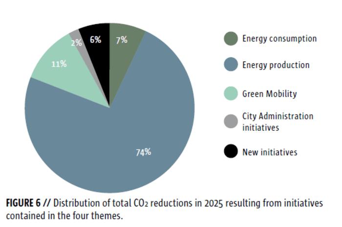 Egy főváros, ami pár éven belül kibocsátásmentes lehet   ClimeNews